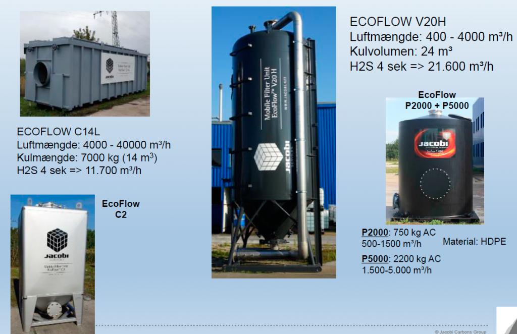 Aktivt kul til biogasanlæg - Jacobi filtre